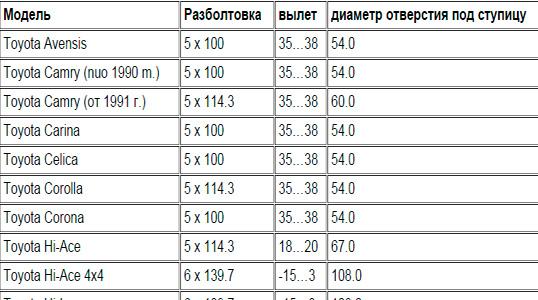Таблица разболтовки колес марки Toyota